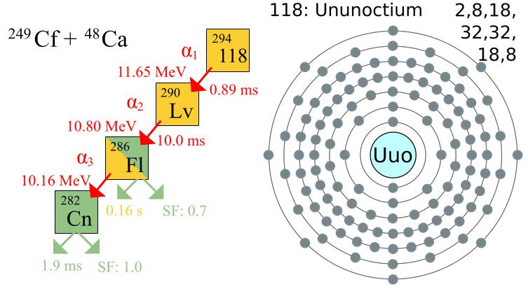 Francis en rosavientos el ununseptio el elemento 117 de la tabla dibujo20140508 ununoctium decay chain wikipedia urtaz Image collections