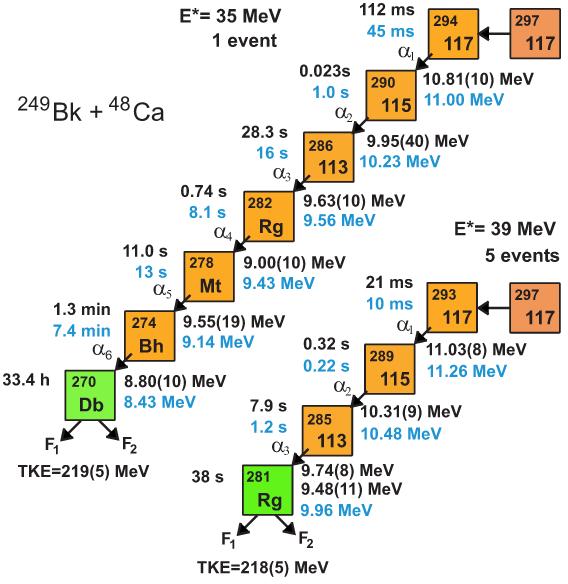 Francis en rosavientos el ununseptio el elemento 117 de la tabla dibujo20140508 ununseptium decay chain aps physics prl urtaz Images