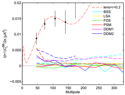 Dibujo20140513 polarized dust foreground projections for bicep field - bicep2 paper - arxiv