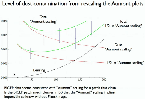 Dibujo20140518 level dust contamination estimation in bicep2 region - matias zaldarriaga -