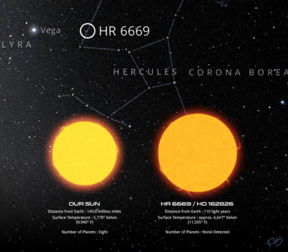 Dibujo20140525 hd 162826 solar sibling candidate