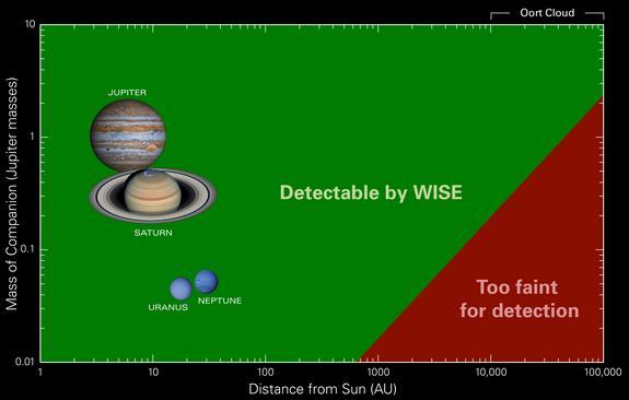 Dibujo20140525 wise telescope detection limits diagram - space com