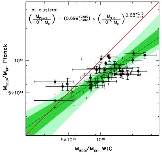 Dibujo20140527 comparison planck vs weak lensing measurement of mass in 500 clusters - arxiv