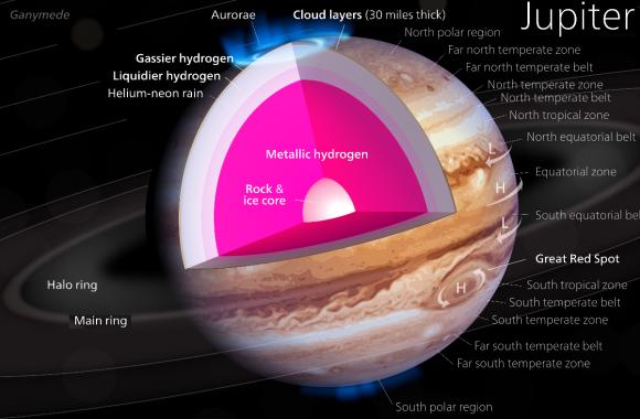Dibujo20140528 Jupiter - wikipedia commons