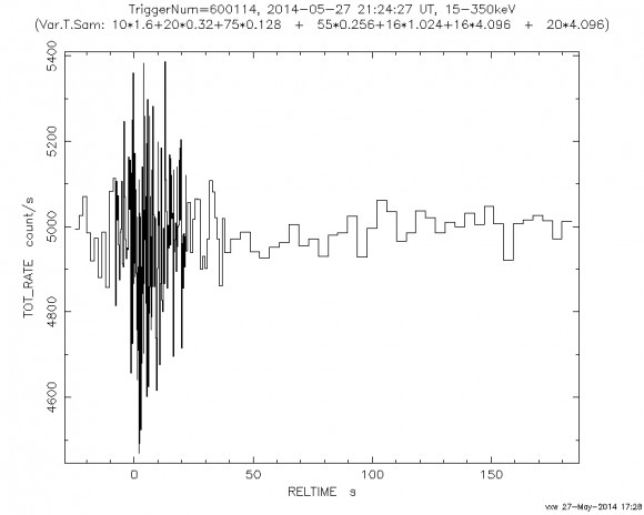 Dibujo20140528 Raw gamma ray light curve from the Swift BAT - NASA Goddard Space Flight Center- sw00600114000msb