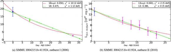 Dibujo20140528 xmmu j004215 - luminosity evolution - M31 - Andromeda - ESA