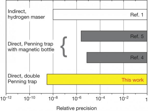 Dibujo20140529 Relative precision achieved in measurements of the proton magnetic moment - nature13388-f1