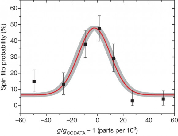 Dibujo20140529 measured g-factor resonance for proton in penning trap - nature13388-f3
