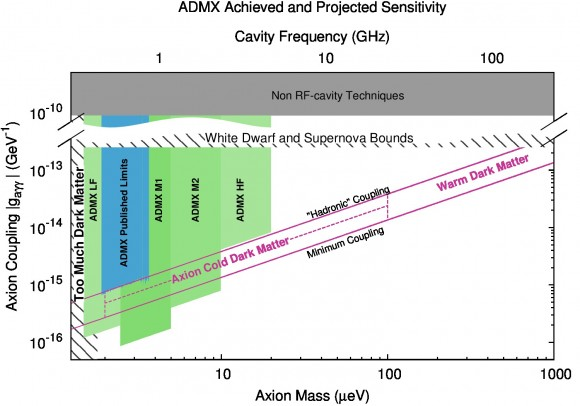 Dibujo20140530 ADMX experiment - achieved and projected sensitivity - whaasington - usa