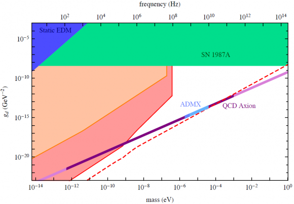 Dibujo20140530 estimated constraints axion light particle parameter space - nucleon edm - arxiv