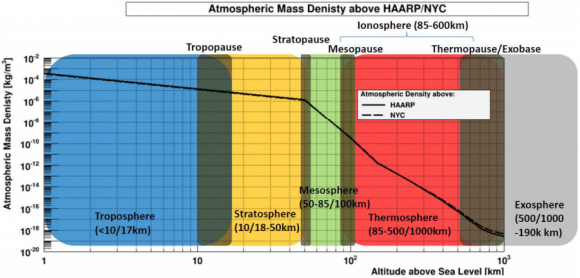 Dibujo20150526 atmospheric density vs altitude above sea level - above HAARP facility and NY city - arxiv