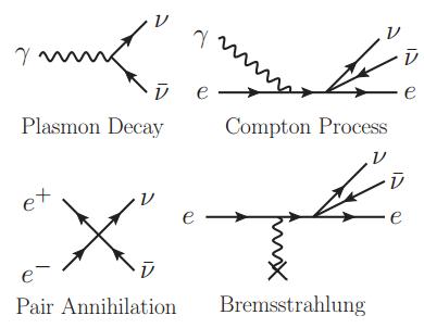 Dibujo20140617 feynman diagrams for neutrino magnetic moment estimation - arxiv