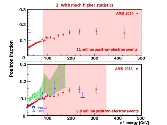 Dibujo20140618 AMS-02 - positron fraction - prof s ting