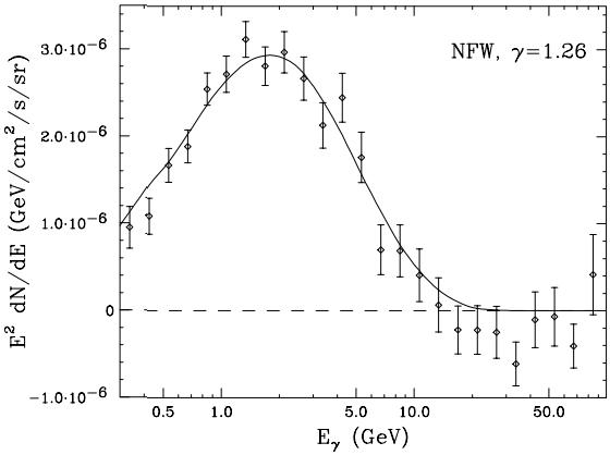 Dibujo20140618 Galactic Center - 35 GeV dark matter particle annihilating to bottom quarks