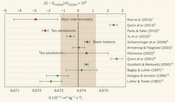 Dibujo20140618 comparison 32 years measurement gravitational constant - nature