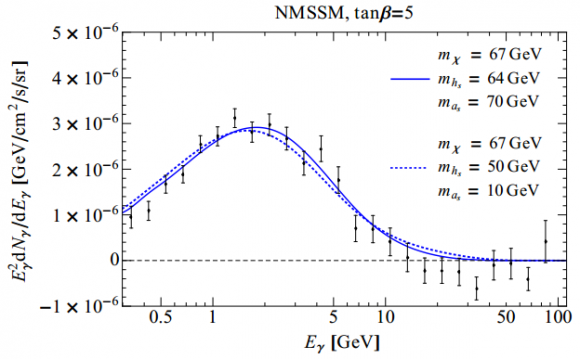 Dibujo20140618 galactic center - dark matter annihilations into hidden higgs bosons
