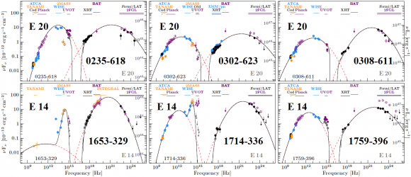 Dibujo20140620 broadband seds for the six tanami blazars -during icecube integration period- arxiv