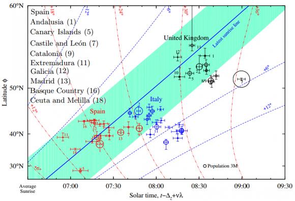 Dibujo20140620 median values labour start solar time function of latitude - arxiv