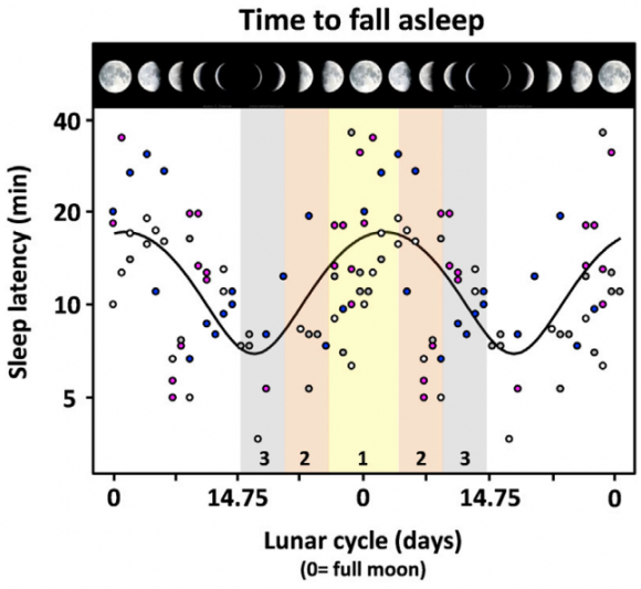 Dibujo20140620 time to fall asleep and lunar phase - current biology