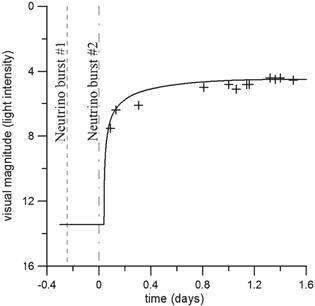 Dibujo20140628 Neutrino burst 1 - 2 - supernova 1987A - njp494531f6_online