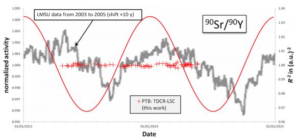 Dibujo20140629 LMSU data - PTB TDCR-LSC new results