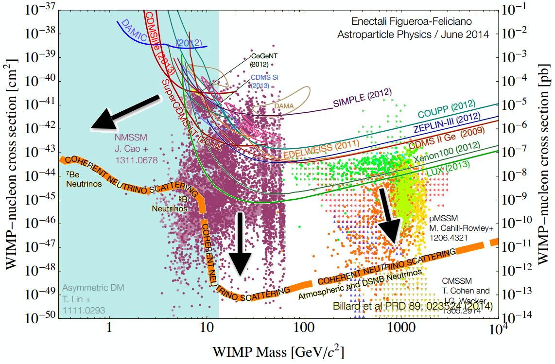 Resultado de imagen de Partículas WIMPs