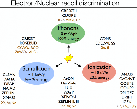 Dibujo20140702 electron-nucleon recoil discrimination - astro phys jun 2014