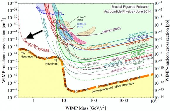 Dibujo20140702 entire community - dark matter direct search - astro phys jun 2014