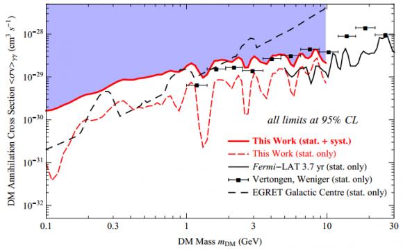 Dibujo20140702 exclusion limits dm pair annihilation cross section into two photons - fermi lat