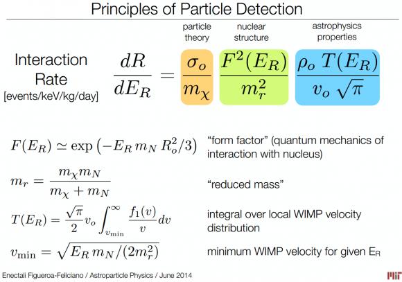 Dibujo20140702 principles of dark matter particle detection - astro phys jun 2014