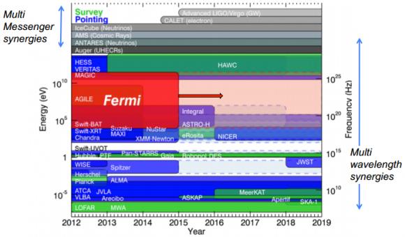 Dibujo20140702 search gamma ray signatures of dm annihilation - fermi lat