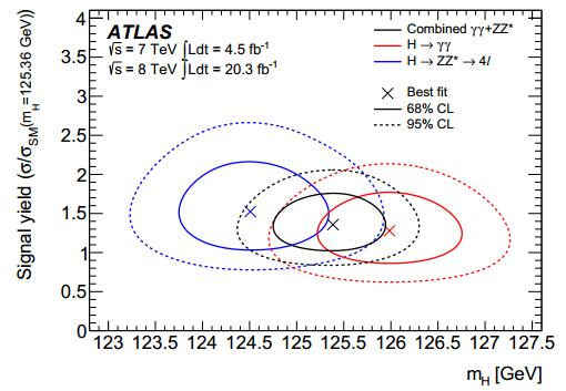 Dibujo20140704 likelihood contours - atlas lhc cern - talk ichep2014