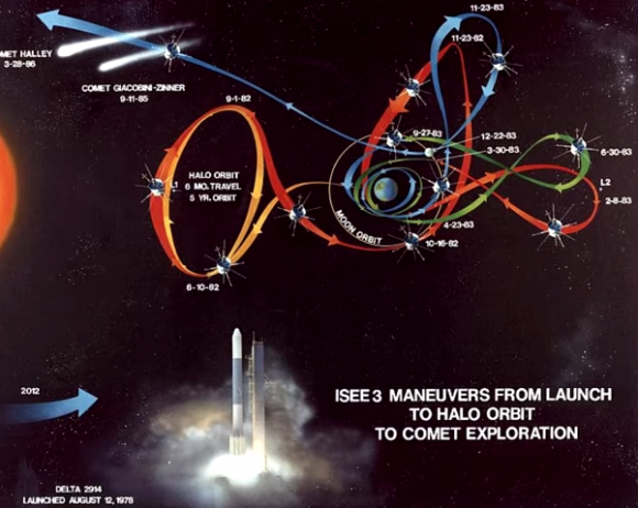 Dibujo20140706 isee-3 maneuvers from launch to halo orbit to comet exploration - nasa