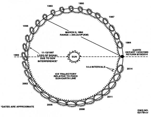 Dibujo20140706 isee-3 trajectory around the sound - return august 2014 - nasa