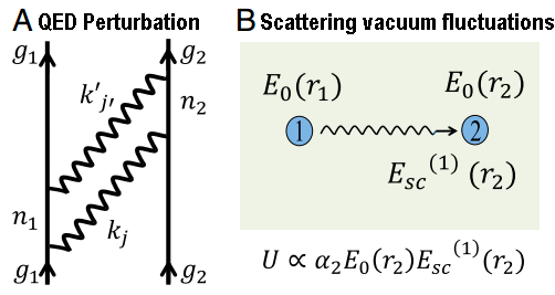Dibujo20140708 calculation methods interaction energy - qed perturbation - scattering vacuum fluctuations - pnas org