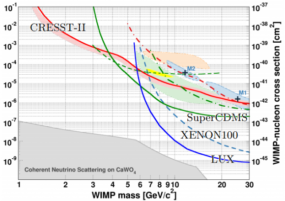 Dibujo20140715 Results on low mass WIMPs using an upgraded CRESST-II detector - arxiv
