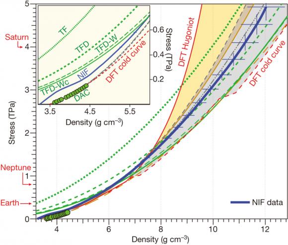 Dibujo20140716 Ramp compression stress and sound velocity measurements - nature