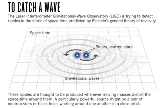 Dibujo20140716 gravitational waves - graphic - nature com