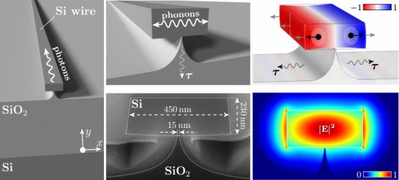 Dibujo20140721 silicon wire on a pillar as an acoustic phonon cavity - arxiv