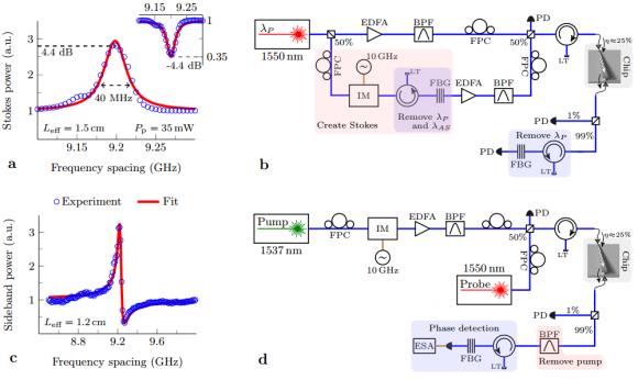 Dibujo20140721 xperimental characterization of the photon-phonon coupling - arxiv