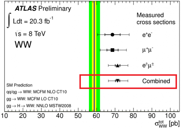 Dibujo20140723 ATLAS predicted WW production cross section and the measured combining channels - atlas lhc cern