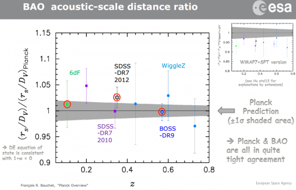 Dibujo20140724 bao acoustic-scale distance ratio - esa planck - esa