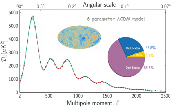 Dibujo20140724 planck multipole moment spectrum - esa