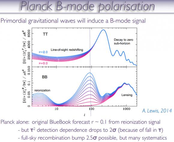 Dibujo20140724 theory - b-mode oplarization - planck - esa