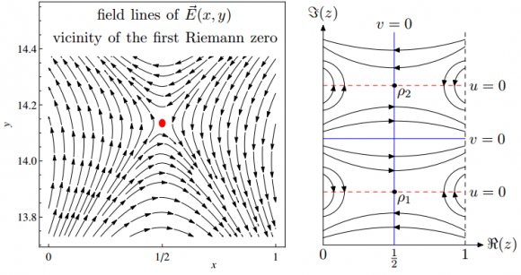Dibujo20140727 riemann zeta function as an electric field near non-trivial zeros - arxiv