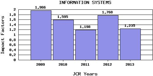 Dibujo20140730 information systems - jcr 2013 - thomson reuters