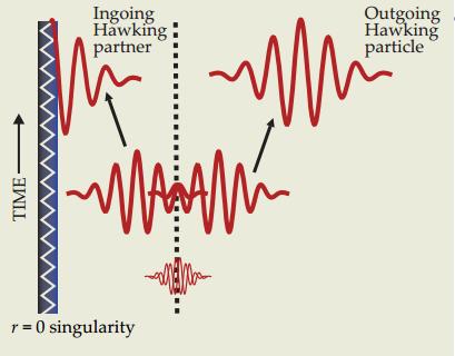 Dibujo20140801 hawking radiation - Phys Today 66 4 30 - 2013