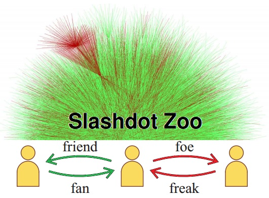 Dibujo20140803 The Slashdot Zoo - Mining Social Network with Negative Edges