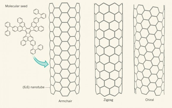 Dibujo20140806 Structural diversity of single-walled carbon nanotubes - SWCNTs - nature