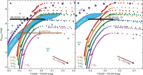 Dibujo20140807 Colour-magnitude diagrams of the SN 2012Z progenitor S1 and comparison models - nature13615-f2